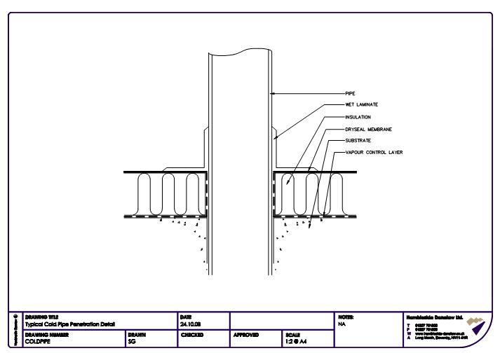 FastrackCAD - Hambleside Danelaw Ltd CAD Details
